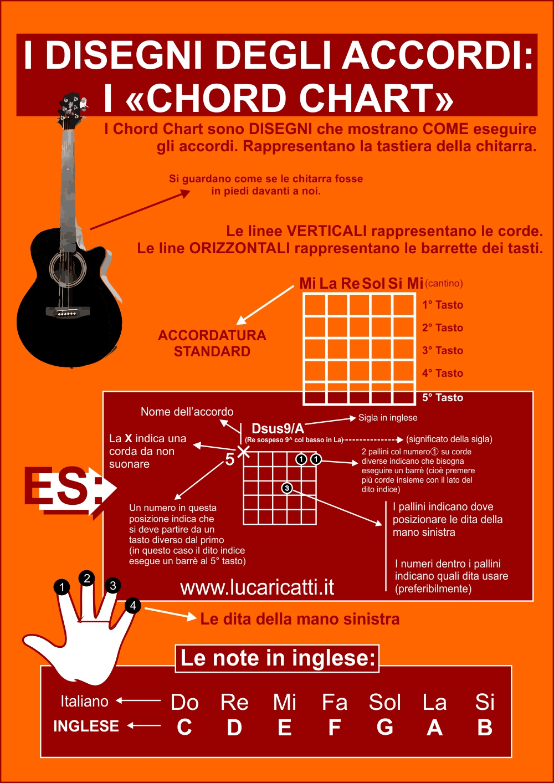 Chord chart - Infografica