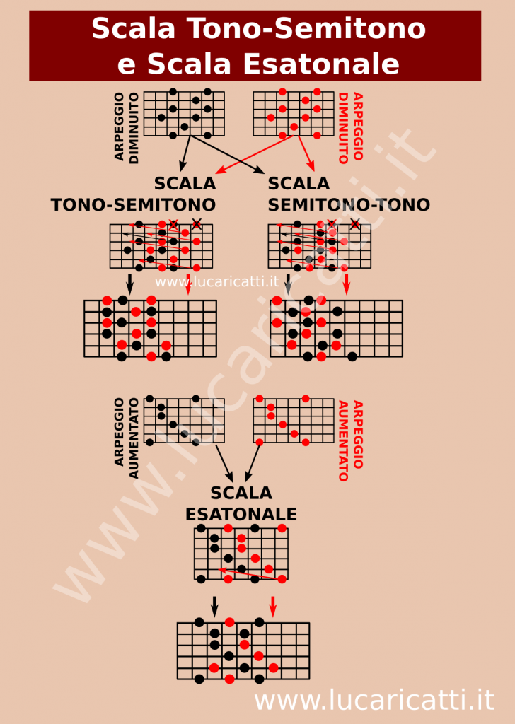 Scala Tono-semitono e Scala Esatonale