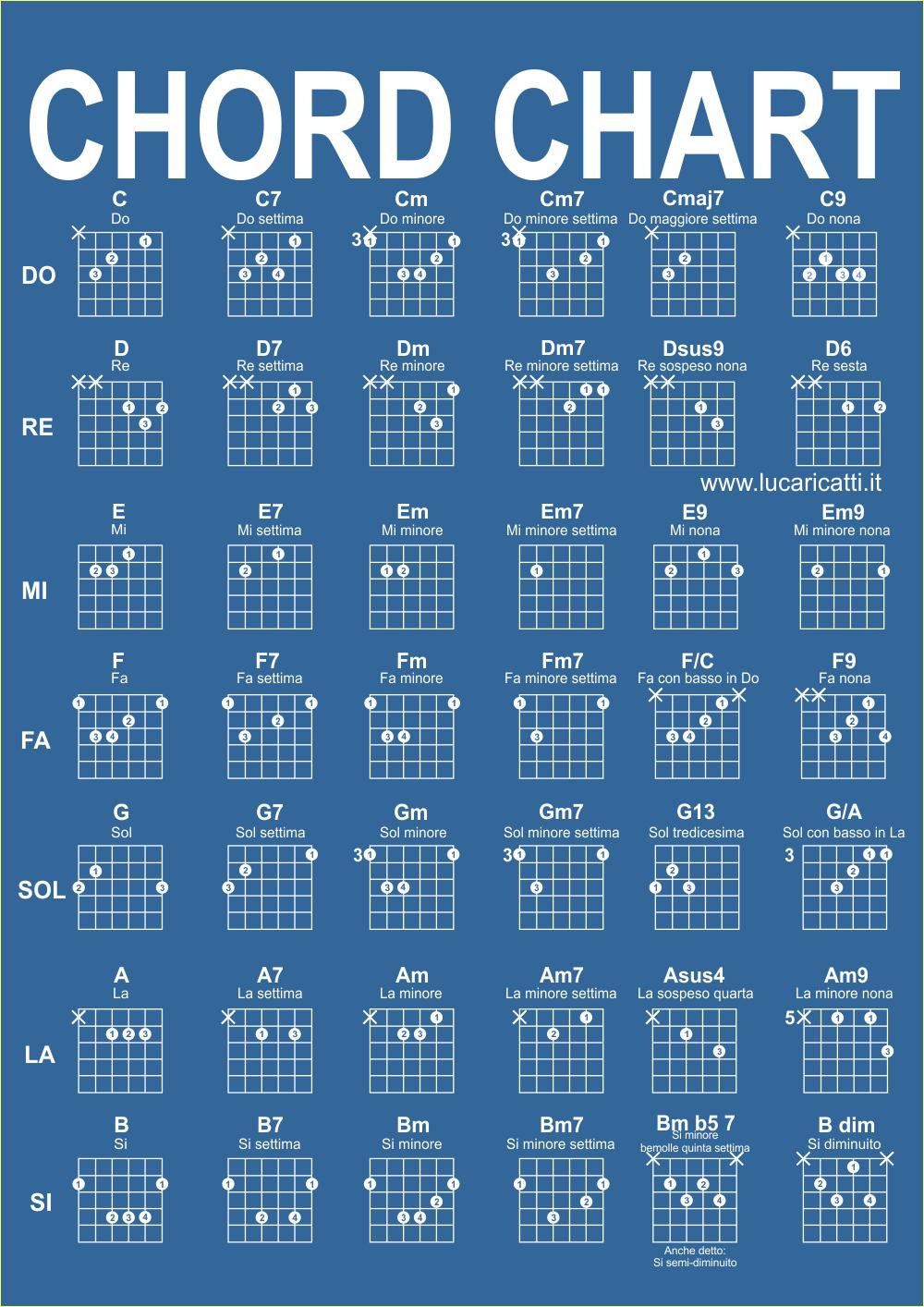 Accordi per chitarra - chord chart