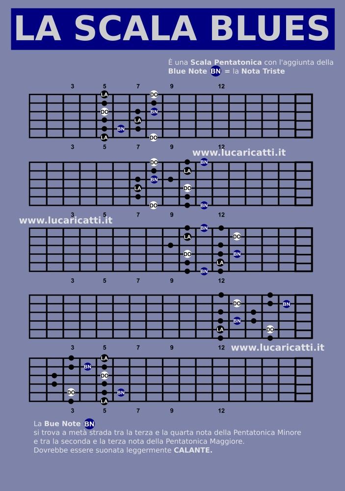 Scala Blues: cosè e come si suona sulla chitarra - Luca Ricatti