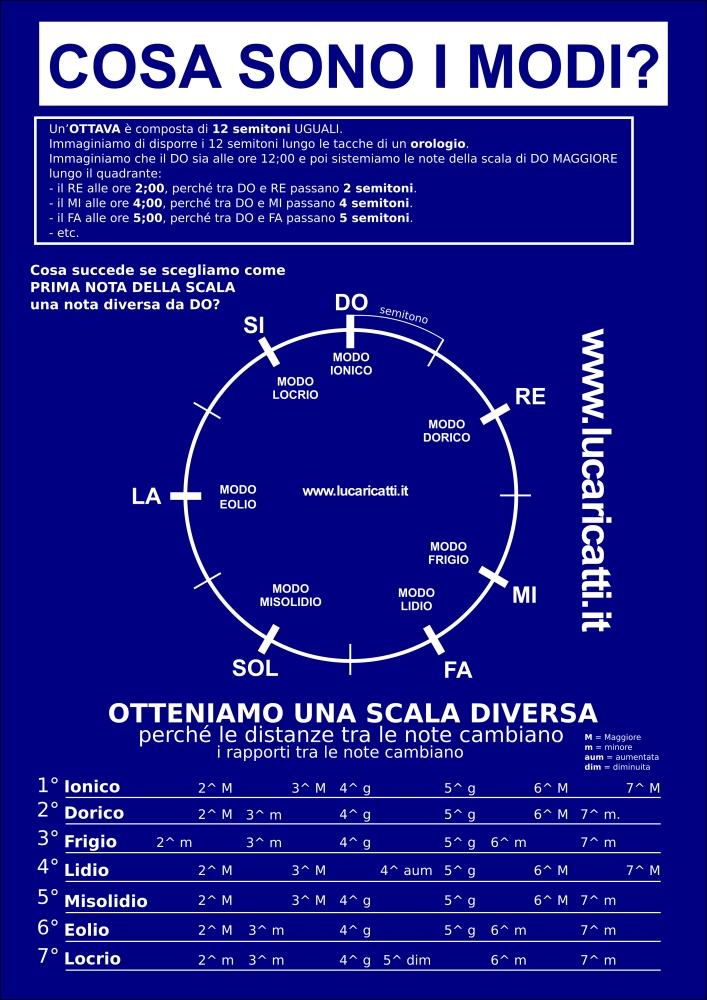 accordi per mandolino pdf download